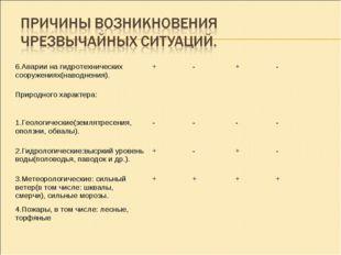 6.Аварии на гидротехнических сооружениях(наводнения).+-+- Природного хара