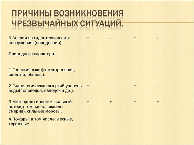 6.Аварии на гидротехнических сооружениях(наводнения).+-+- Природного хара...