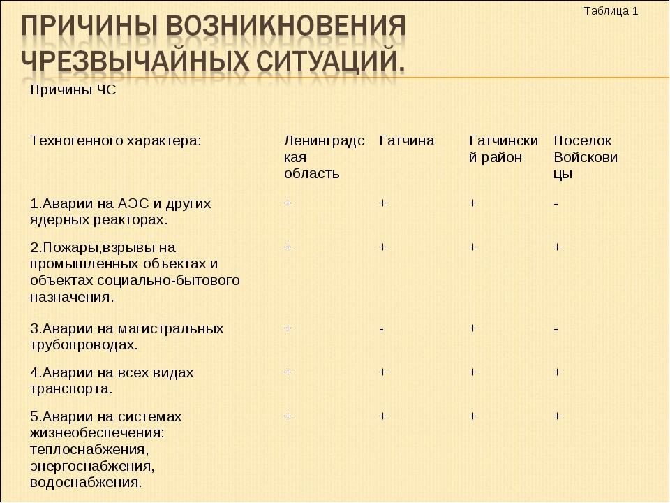 Таблица 1 Причины ЧС Техногенного характера:Ленинградская областьГатчин...