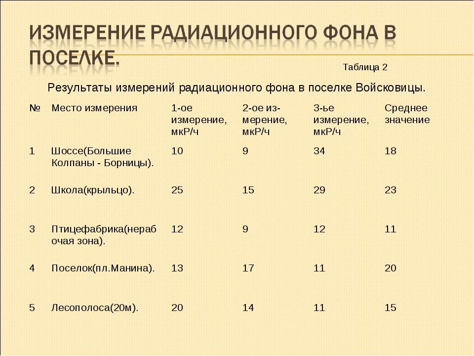 Результаты измерений радиационного фона в поселке Войсковицы. Таблица 2 №Мес...