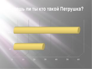 Петрушка - главный потешник на Руси