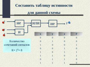 Составить таблицу истинности для данной схемы Количество сочетаний сигналов К