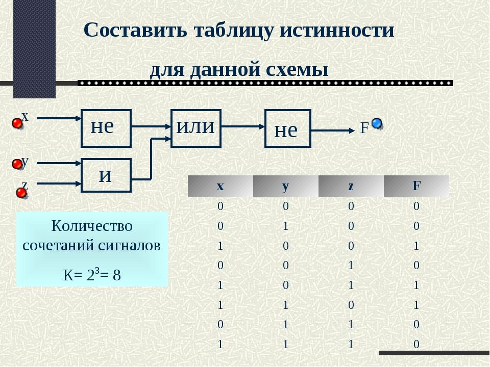 Составить таблицу истинности для данной схемы Количество сочетаний сигналов К...