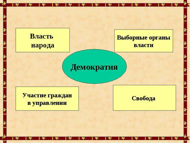 Демократия Власть народа Выборные органы власти Участие граждан в управлении...
