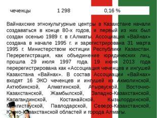 По данным национальной переписи населения от 2009 года на территории Казахста