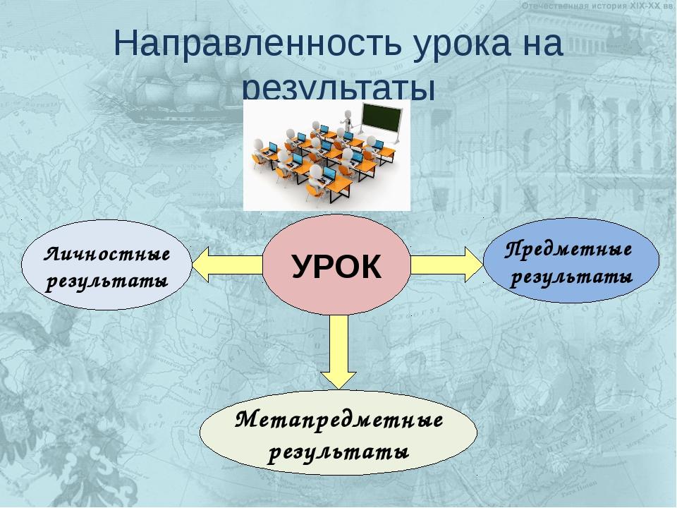 УРОК Личностные результаты Предметные результаты Метапредметные результаты На...