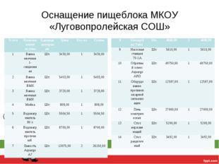 Оснащение пищеблока МКОУ «Луговопролейская СОШ» № п/пНаименование активаЕди