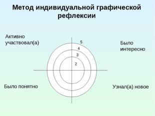 Метод индивидуальной графической рефлексии Активно участвовал(а) Было интерес