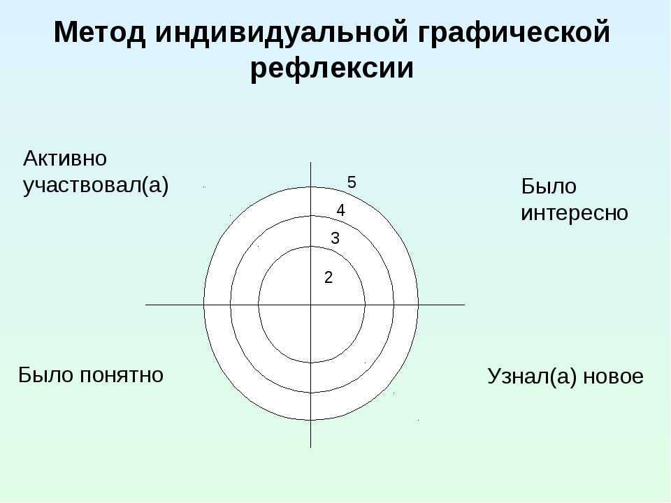 Метод индивидуальной графической рефлексии Активно участвовал(а) Было интерес...