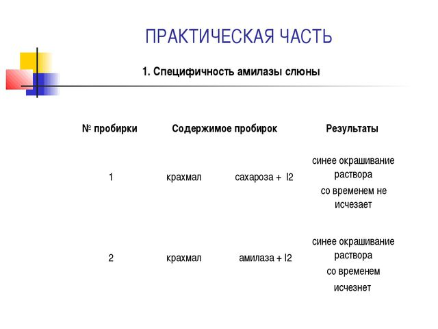 ПРАКТИЧЕСКАЯ ЧАСТЬ 1. Специфичность амилазы слюны