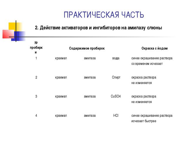ПРАКТИЧЕСКАЯ ЧАСТЬ 2. Действие активаторов и ингибиторов на амилазу слюны