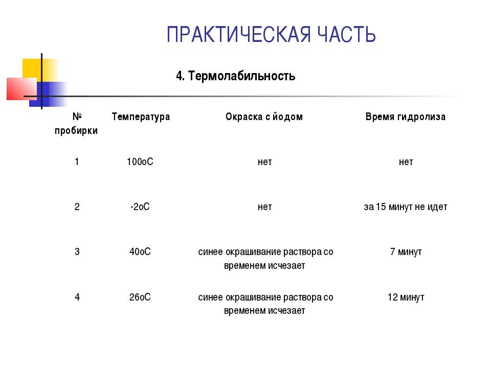 ПРАКТИЧЕСКАЯ ЧАСТЬ 4. Термолабильность