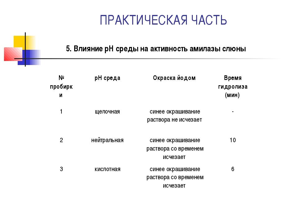 ПРАКТИЧЕСКАЯ ЧАСТЬ 5. Влияние pH среды на активность амилазы слюны