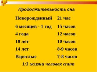 Продолжительность сна Новорожденный21 час 6 месяцев - 1 год15 часов 4 года