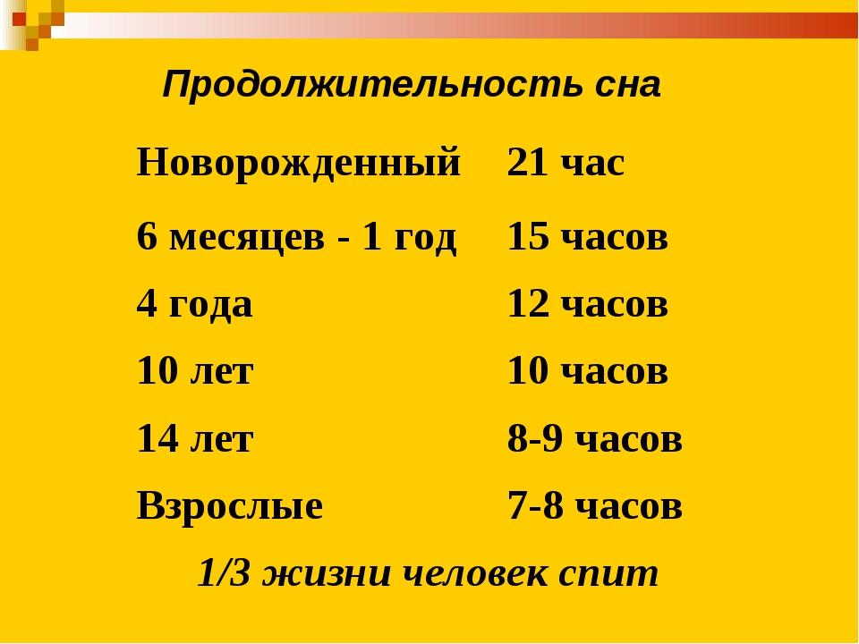 Продолжительность сна Новорожденный21 час 6 месяцев - 1 год15 часов 4 года...