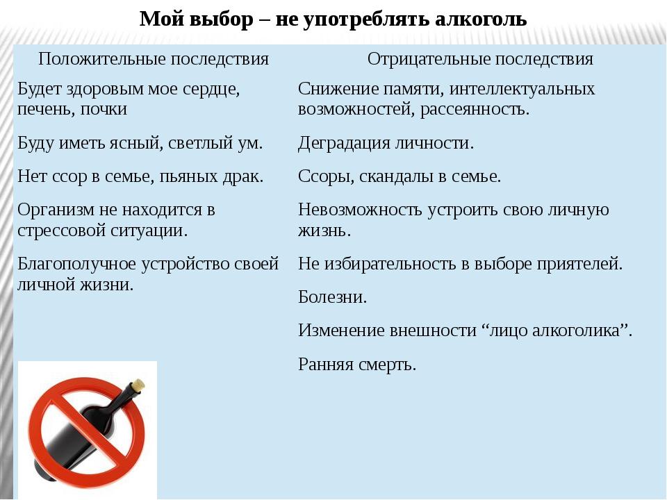 Мой выбор – не употреблять алкоголь Положительные последствия Отрицательные п...