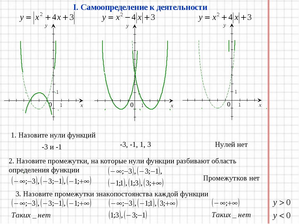 I. Самоопределение к деятельности 1. Назовите нули функций -3 и -1 -3, -1, 1,...