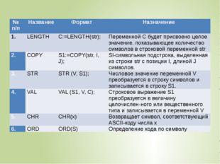 №п/п Название Формат Назначение  LENGTH C:=LENGTH(str); Переменной С будет п