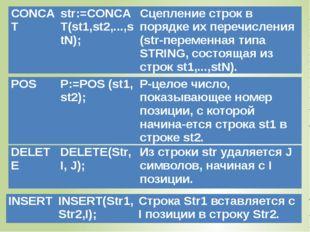 СОNCAТ str:=CONCAT(st1,st2,...,stN); Сцепление строк в порядке их перечислени