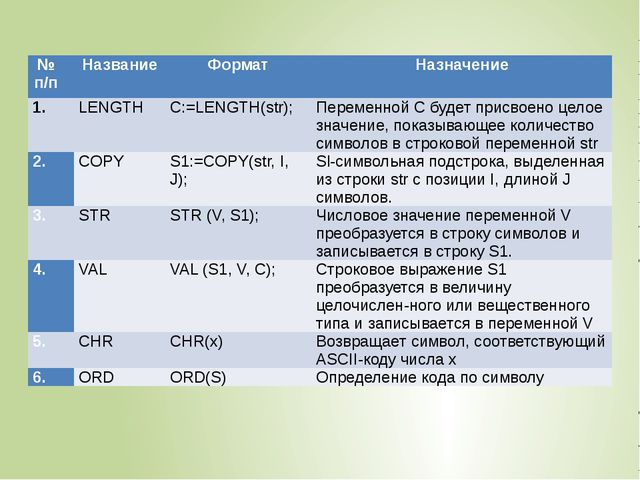 №п/п Название Формат Назначение  LENGTH C:=LENGTH(str); Переменной С будет п...