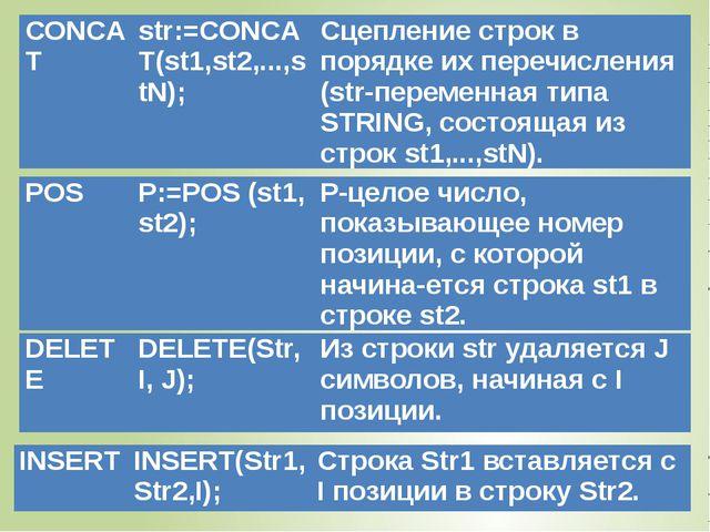 СОNCAТ str:=CONCAT(st1,st2,...,stN); Сцепление строк в порядке их перечислени...