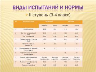 II ступень (3-4 класс) №Вид испытаниямальчикидевочки сереброзолотосереб