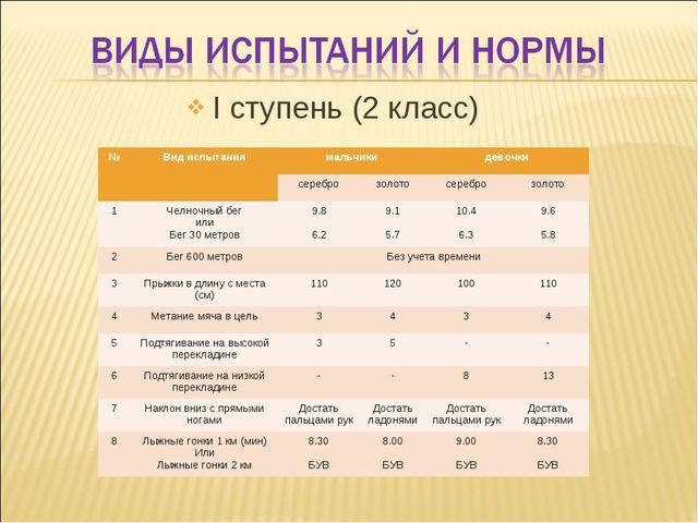 I ступень (2 класс) №Вид испытаниямальчикидевочки сереброзолотосеребро...