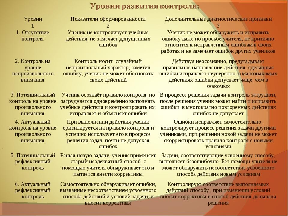 УровниПоказатели сформированностиДополнительные диагностические признаки 1...