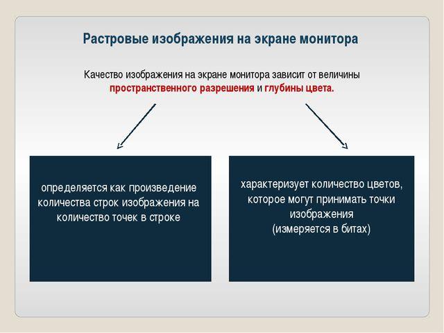 Растровые изображения на экране монитора Качество изображения на экране монит...