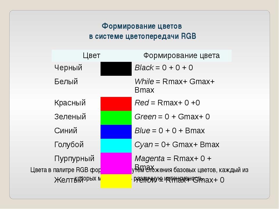Формирование цветов в системе цветопередачи RGB Цвета в палитре RGB формируют...