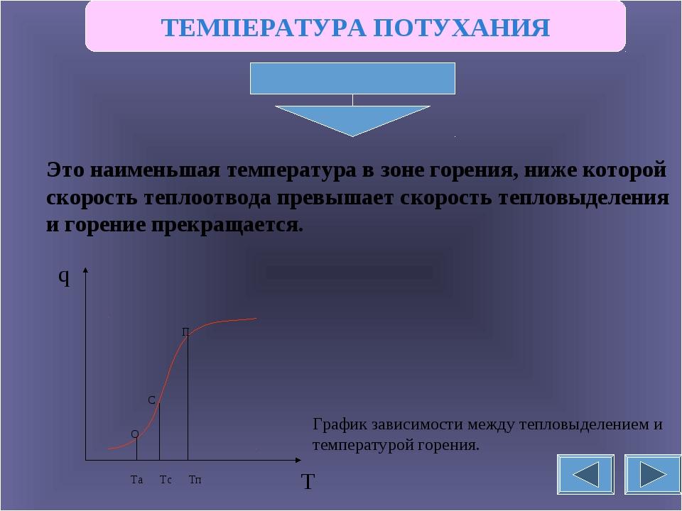 ТЕМПЕРАТУРА ПОТУХАНИЯ Это наименьшая температура в зоне горения, ниже которой...