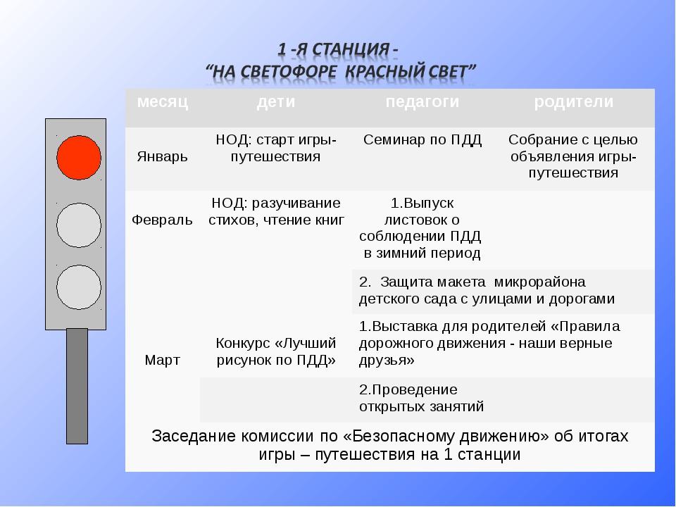 месяцдетипедагогиродители Январь НОД: старт игры-путешествияСеминар по П...