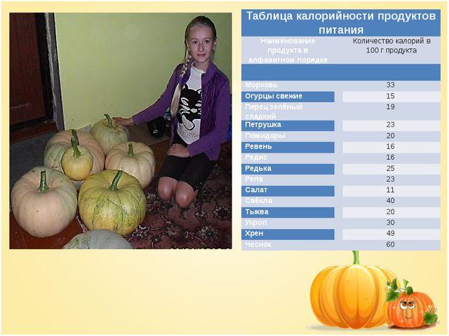 Таблица калорийности продуктов питания Наименование продукта в алфавитном пор...