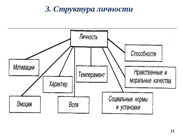 11 3. Структура личности