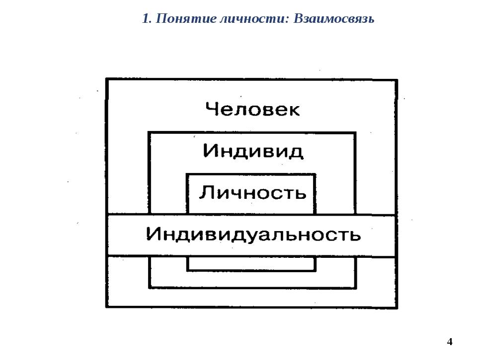 4 1. Понятие личности: Взаимосвязь