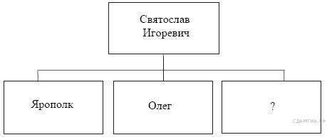 http://hist.sdamgia.ru/get_file?id=123