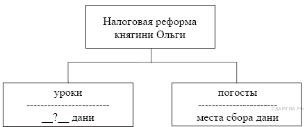 http://hist.sdamgia.ru/get_file?id=167