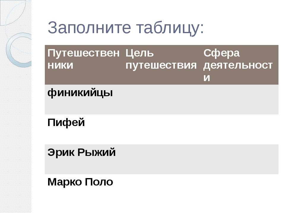Заполните таблицу: Путешествен ники Цель путешествия Сфера деятельности финик...
