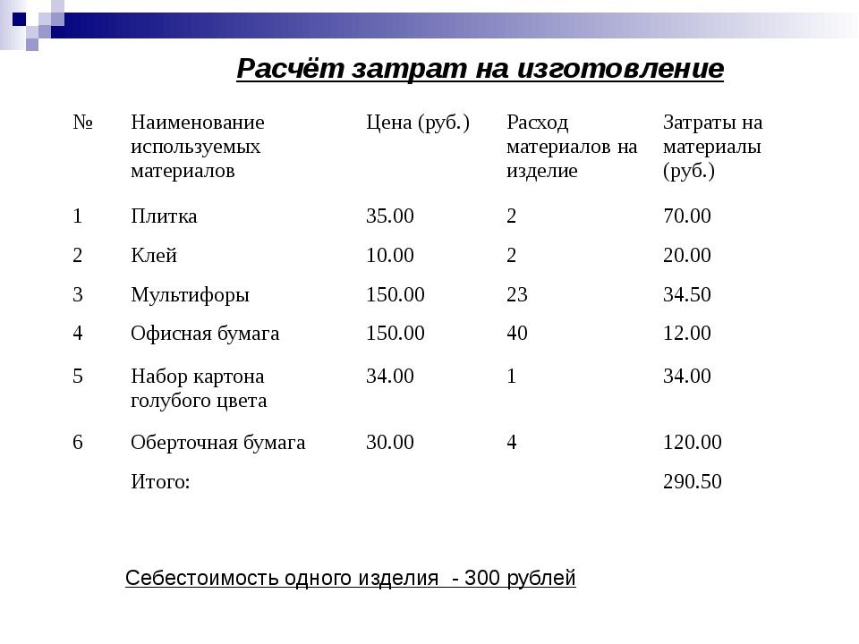 Расчёт затрат на изготовление Себестоимость одного изделия - 300 рублей № Наи...