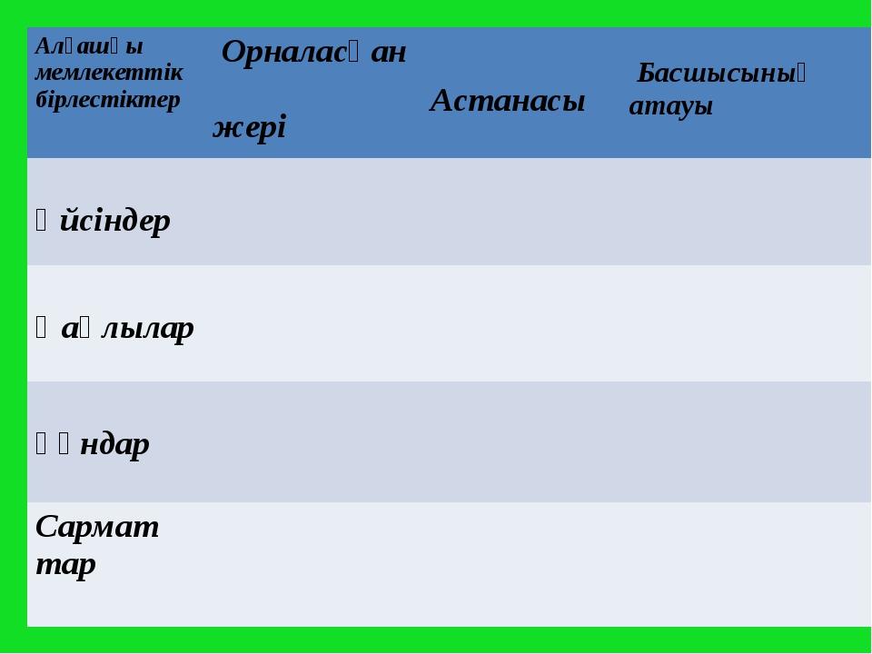 Алғашқы мемлекеттік бірлестіктер Орналасқан жері Астанасы Басшысының атауы...