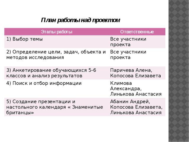 План работы над проектом Этапыработы Ответственные 1)Выбор темы Все участники...