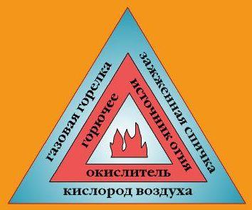 D:\Андрей\ОБЖ\Уроки 8 класс\ГОТОВЫЕ УРОКИ 8 КЛАСС\Урок № 2-4. Пожары и взрывы\02[1].jpg