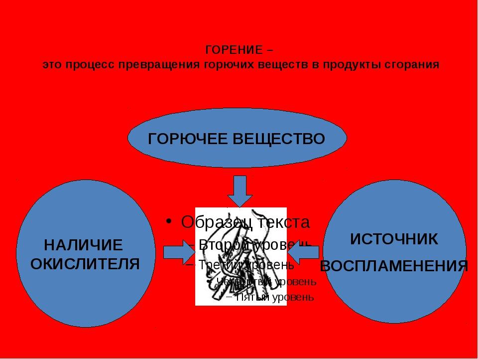 ГОРЕНИЕ – это процесс превращения горючих веществ в продукты сгорания ГОРЮЧЕЕ...