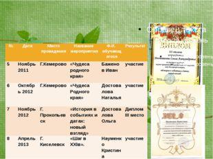 Мониторинг участия обучающихся в научных конференциях и научных обществах №