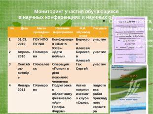 Мониторинг участия обучающихся в научных конференциях и научных обществах № Д