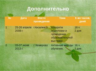 Дополнительно № Дата Место проведения Тема К-во часов, дней 1 25-26 апреля 20