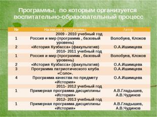 Программы, по которым организуется воспитательно-образовательный процесс № На