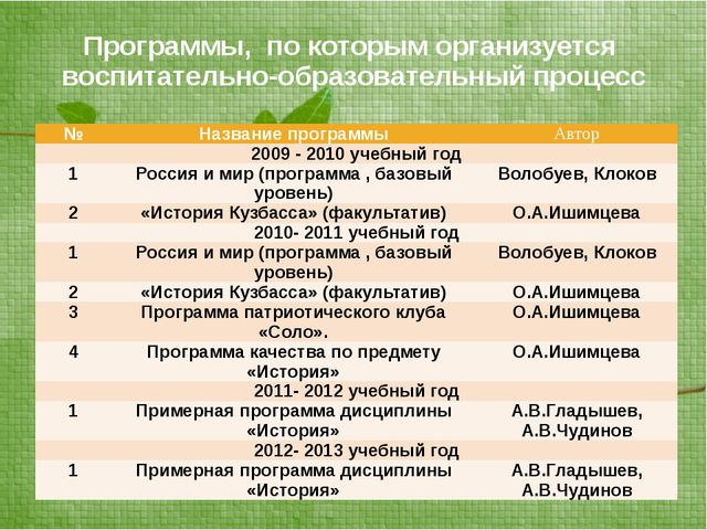 Программы, по которым организуется воспитательно-образовательный процесс № На...