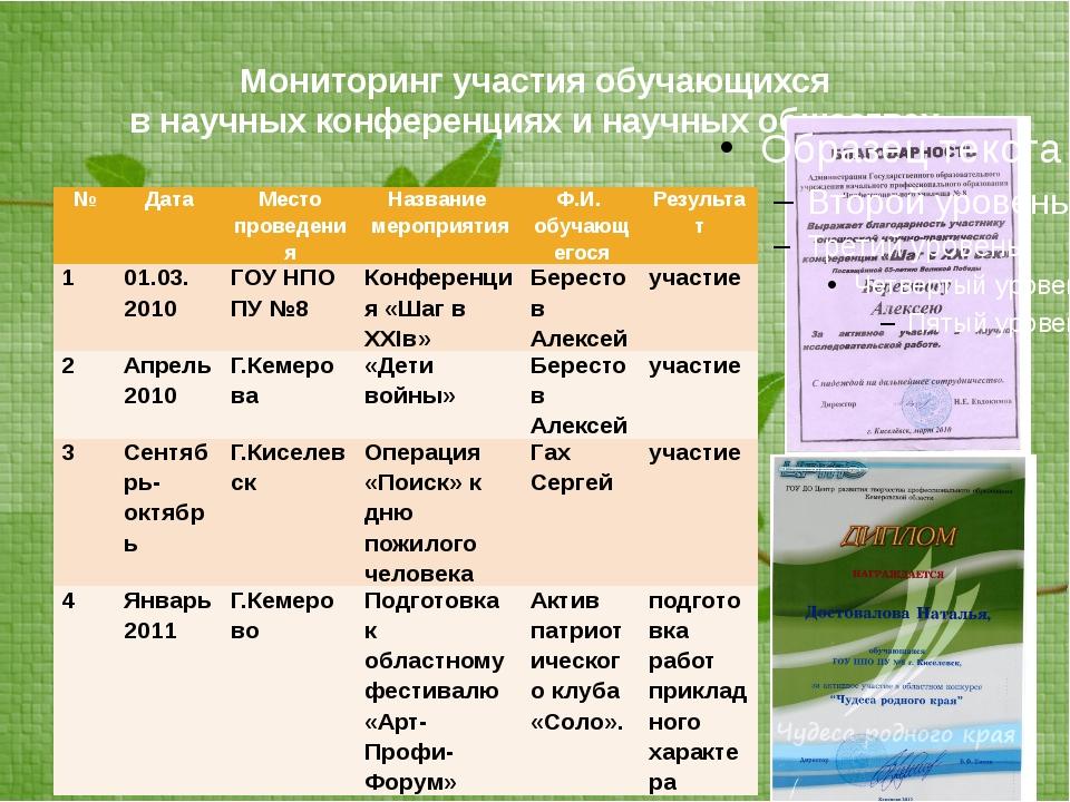 Мониторинг участия обучающихся в научных конференциях и научных обществах № Д...