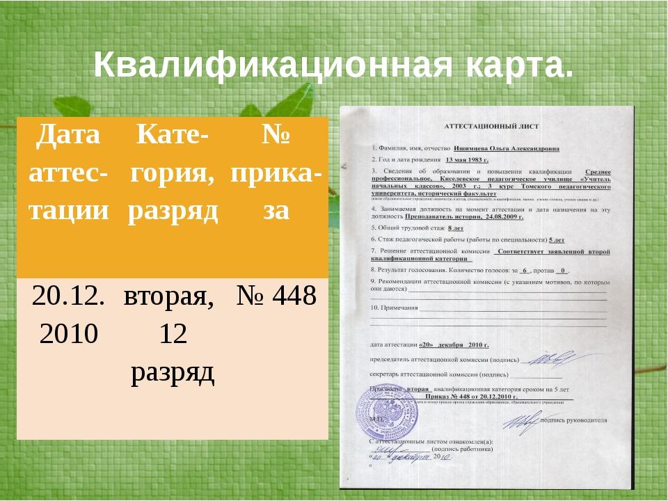 Квалификационная карта. Датааттес-тации Кате-гория, разряд №прика-за 20.12. 2...